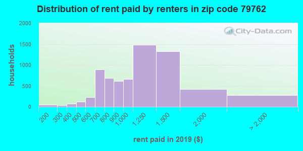 79762 rent paid by renters