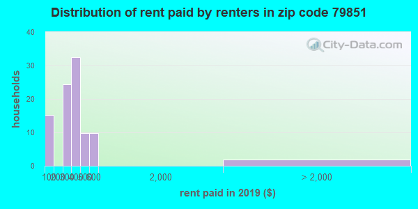 79851 rent paid by renters