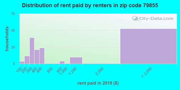 79855 rent paid by renters