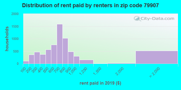 79907 rent paid by renters