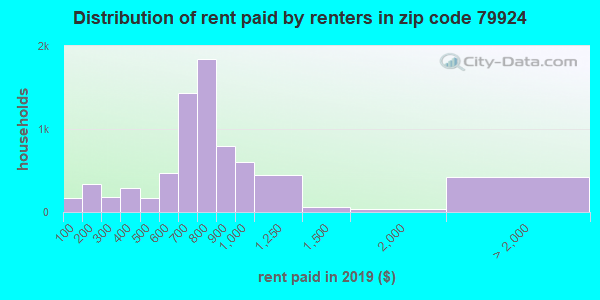79924 rent paid by renters