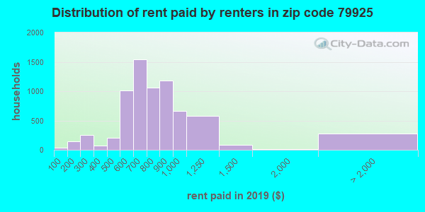 79925 rent paid by renters