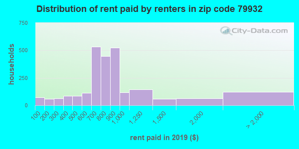 79932 rent paid by renters