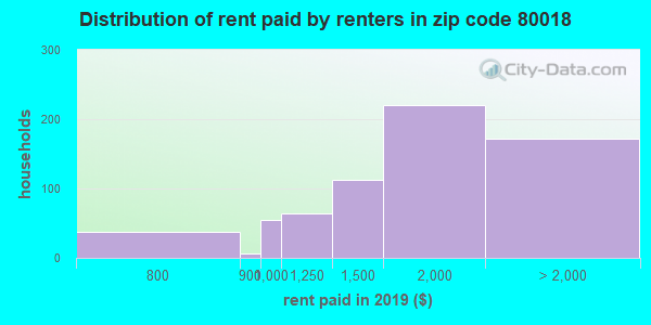 80018 rent paid by renters