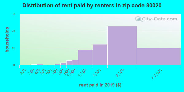 80020 rent paid by renters