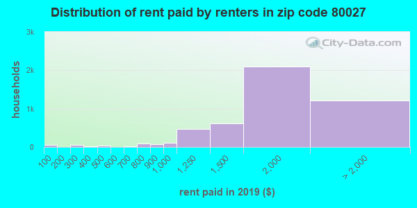 80027 rent paid by renters