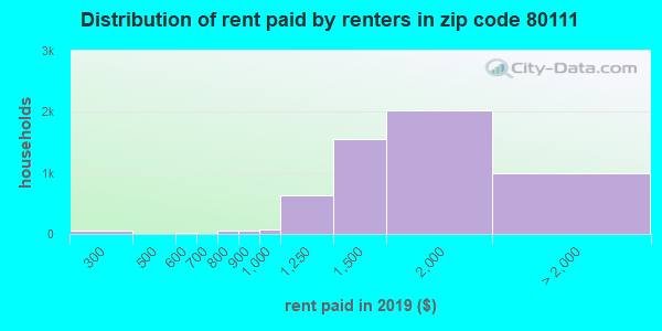 Rent paid by renters in 2015 in zip code 80111