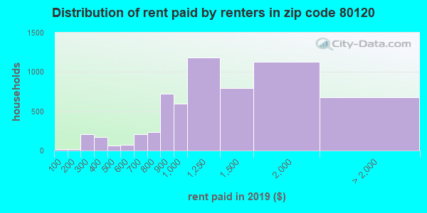 80120 rent paid by renters