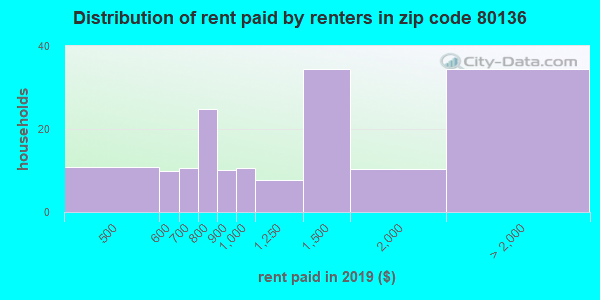 80136 rent paid by renters