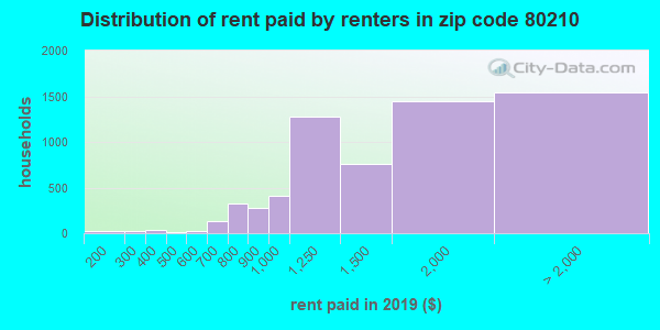 80210 rent paid by renters