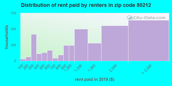 80212 rent paid by renters