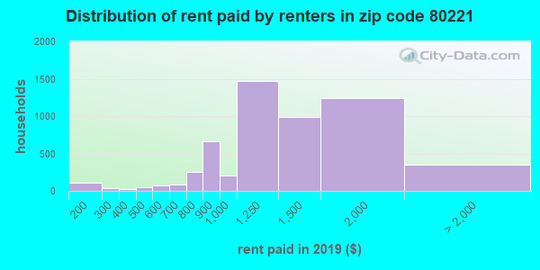 80221 rent paid by renters