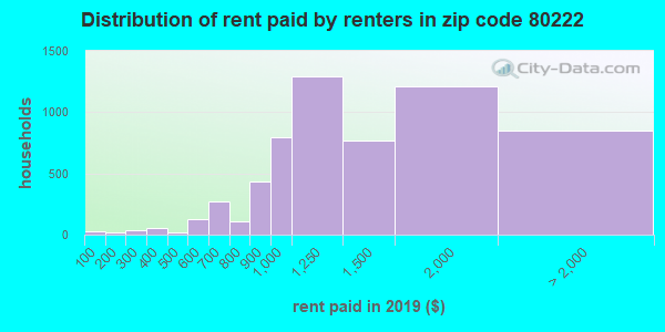 80222 rent paid by renters