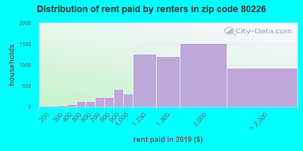 80226 rent paid by renters