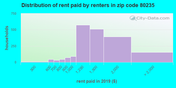 80235 rent paid by renters