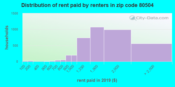 80504 rent paid by renters