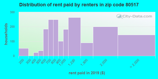 80517 rent paid by renters