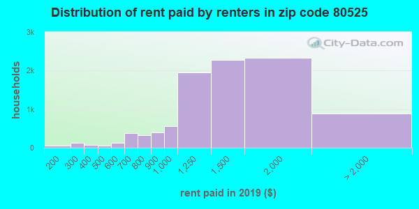 80525 rent paid by renters