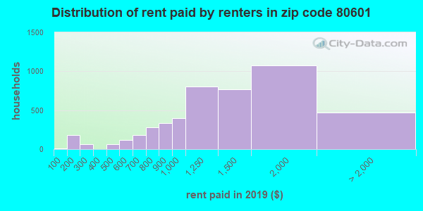 80601 rent paid by renters