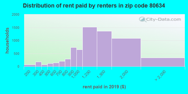 80634 rent paid by renters