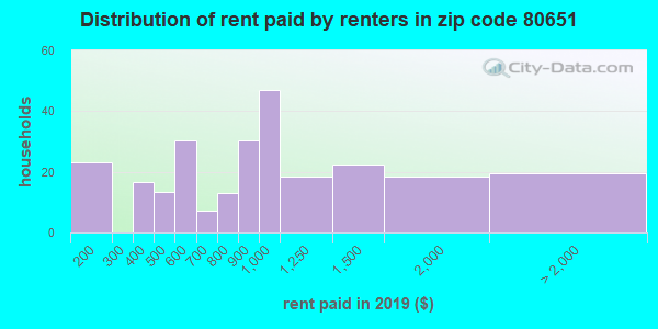 80651 rent paid by renters
