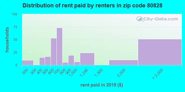 80828 rent paid by renters