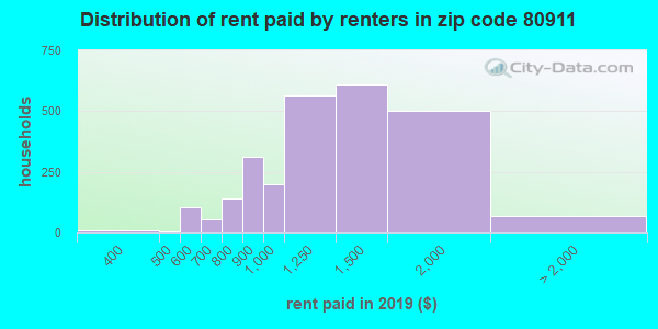 80911 rent paid by renters