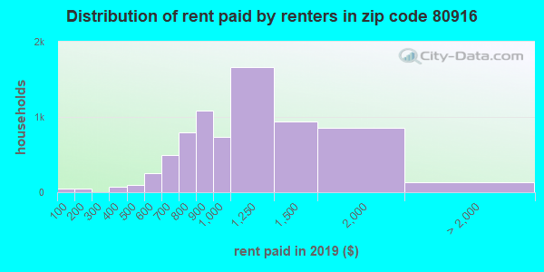 80916 rent paid by renters