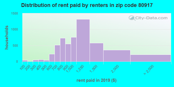 80917 rent paid by renters