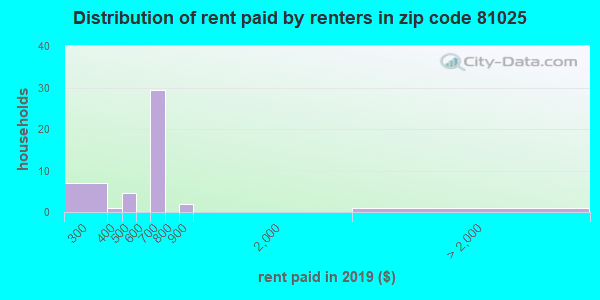 81025 rent paid by renters