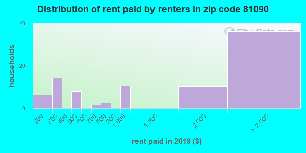 81090 rent paid by renters