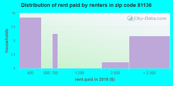 81136 rent paid by renters