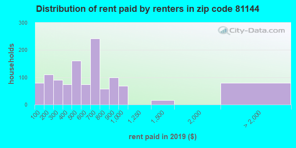 81144 rent paid by renters