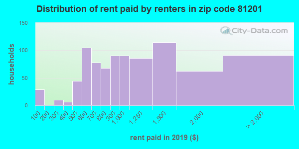 81201 rent paid by renters