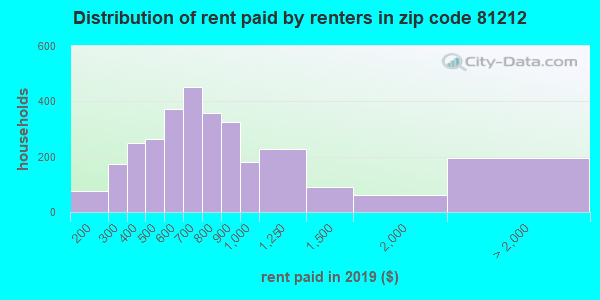 81212 rent paid by renters