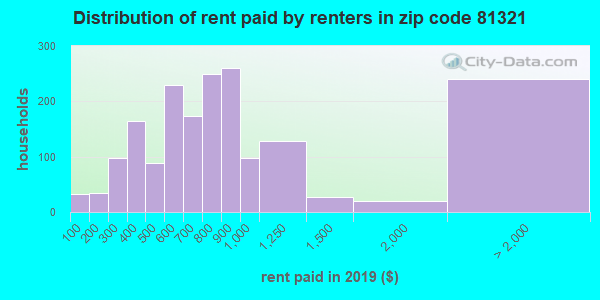 81321 rent paid by renters