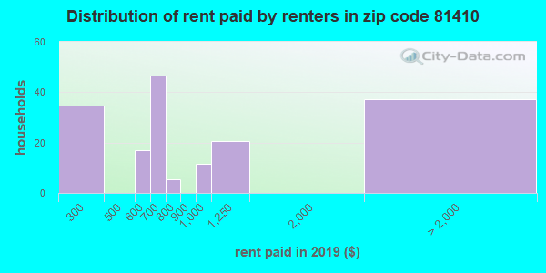 81410 rent paid by renters