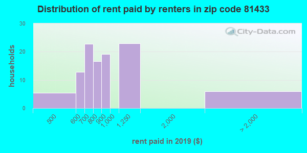 81433 rent paid by renters