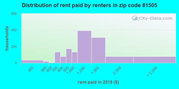 81505 rent paid by renters