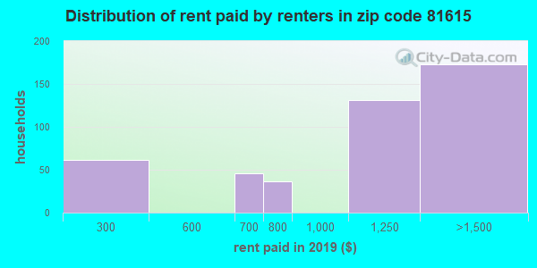 81615 rent paid by renters