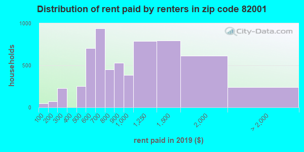 82001 rent paid by renters