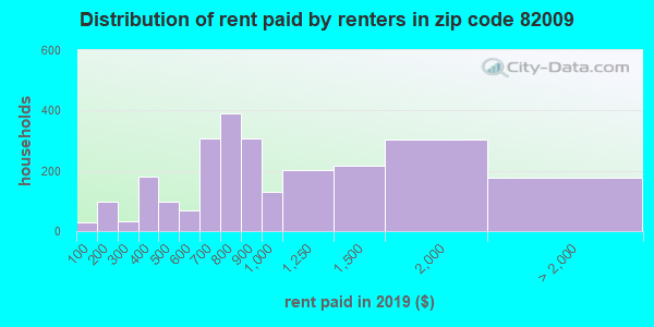 82009 rent paid by renters