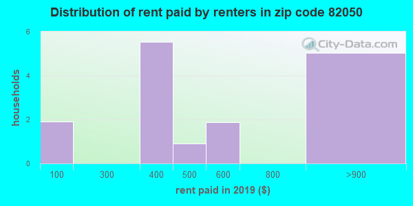 82050 rent paid by renters