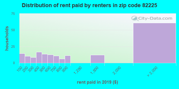 82225 rent paid by renters