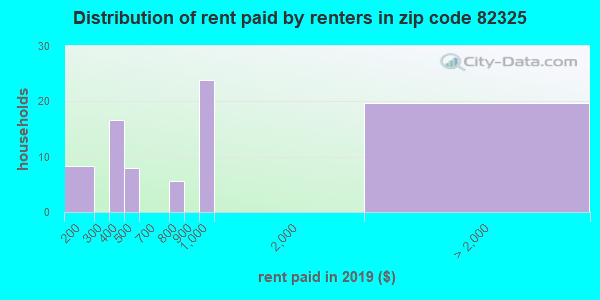 82325 rent paid by renters