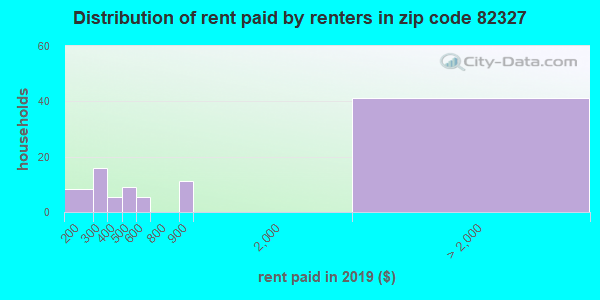 82327 rent paid by renters