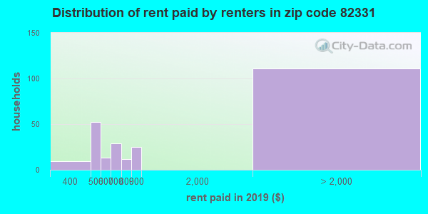 82331 rent paid by renters