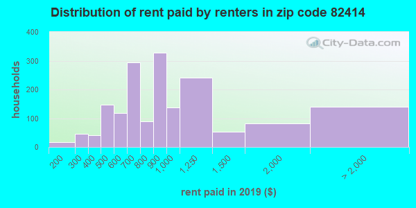 82414 rent paid by renters