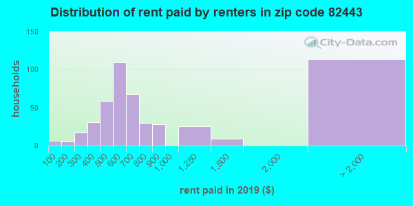 82443 rent paid by renters