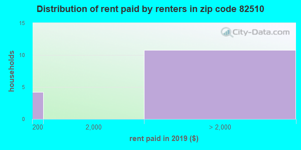 82510 rent paid by renters